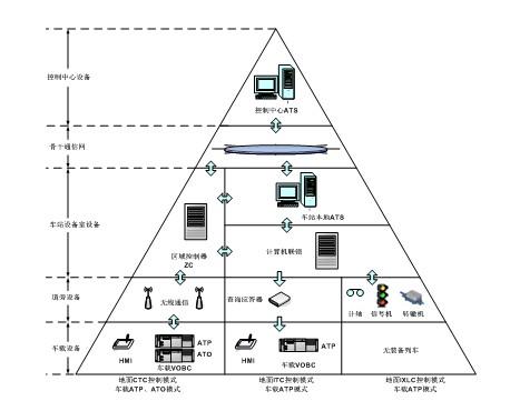 城市轨道交通信号系统简介